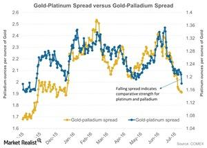 uploads/2016/08/Gold-Platinum-Spread-versus-Gold-Palladium-Spread-2016-07-29-1-1-1-1-1-1.jpg