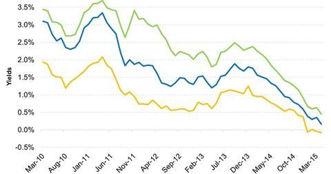 uploads/2015/04/European-Government-Bond-Yields-Are-Extraordinarily-Low-2015-04-1021.jpg
