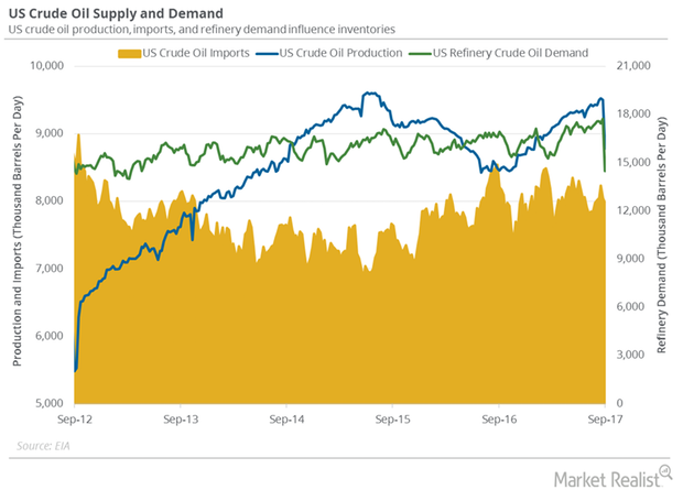 uploads///Refinery demand