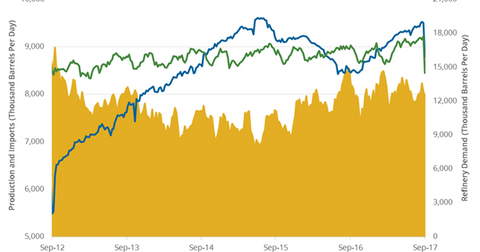 uploads/2017/09/Refinery-demand-1.png