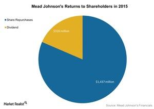 uploads///Mead Johnsons Returns to Shareholders in