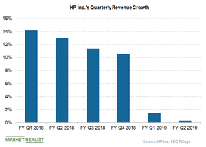 uploads/2019/05/HPs-quaterly-revenues-growth-1.png