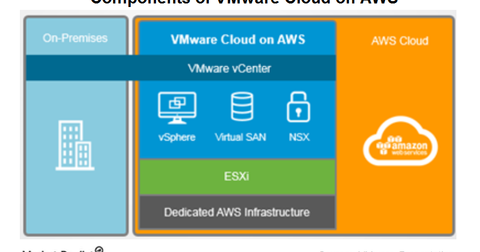 uploads/2017/12/VMWARE-CLOUD-ON-AWS-1.png