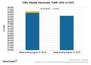 uploads/2016/08/CNI-Intermodal-1.png