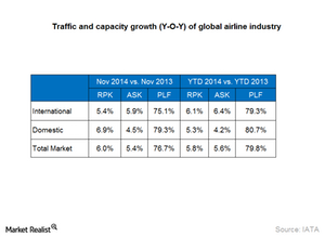 uploads/2015/01/Part2_Jan15_Traffic-and-capacity-growth-of-global-airlines1.png