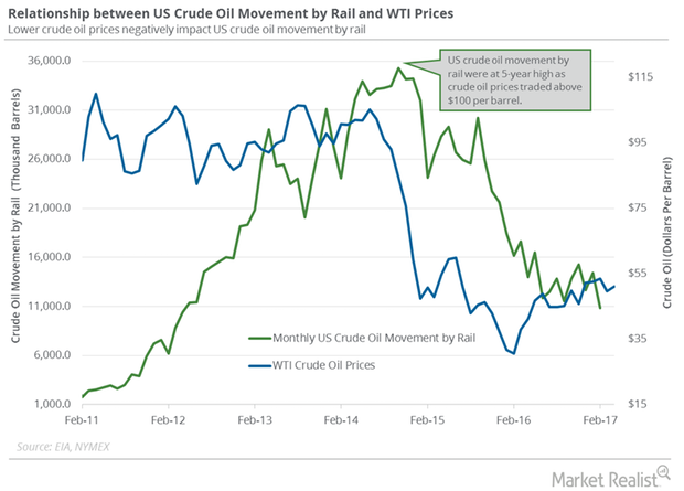 uploads///crude oil movement by rail