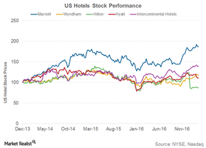 uploads///US hotels stock