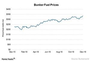 uploads/2017/02/Bunker-Fuel-1.jpg