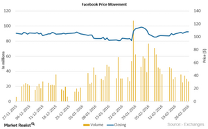 uploads/2016/02/Facebook-Price-Movement21.png