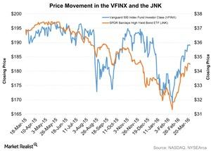 uploads///Price Movement in the VFINX and the JNK