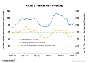uploads/2015/11/China-iron-ore-inventory21.png