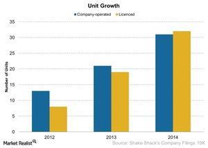 uploads///Unit Growth