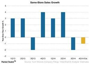uploads/2015/02/Same-Store-Sales-Growth-2015-01-301.jpg
