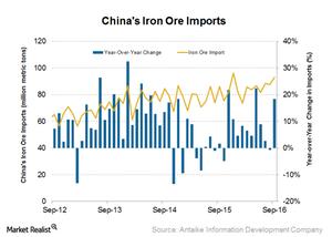 uploads/2016/10/Iron-ore-imports-1.png