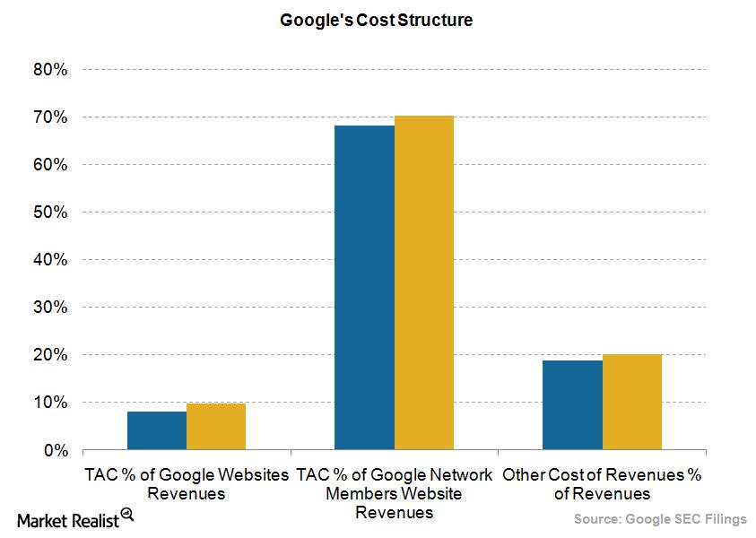 uploads///Google cost structure