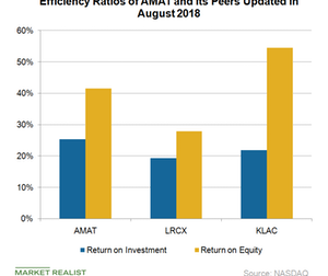 uploads/2018/08/A3_Semiconductors_AMAT-lrcx-klc-efficiency-ratios-Q2-18-1.png
