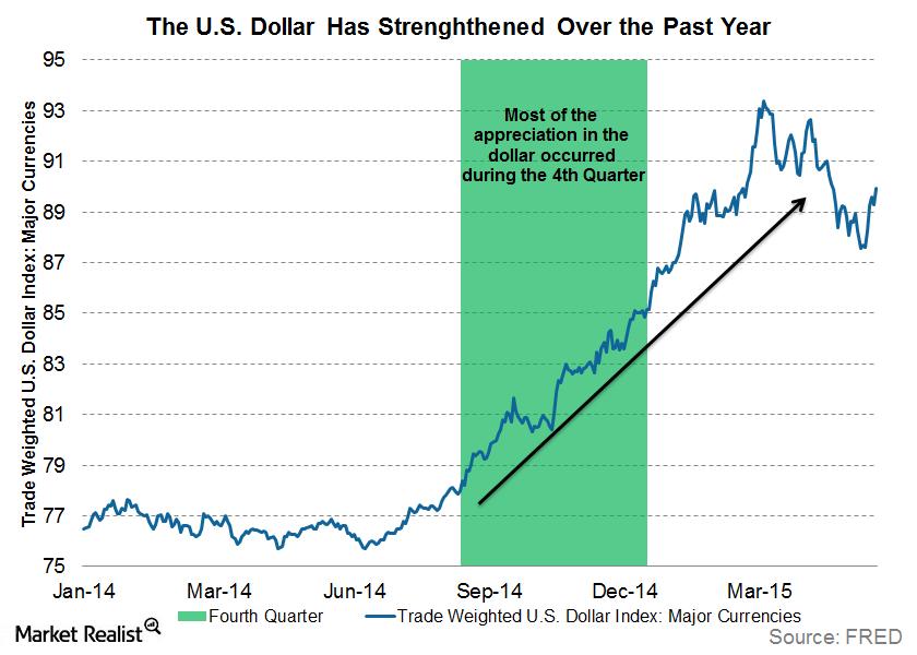 uploads///dollar strenghtend over last year