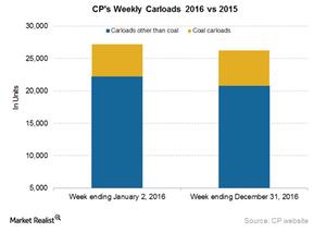 uploads/2017/01/CP-Carloads-1.png