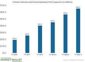 uploads/2019/05/fortinet-operating-profit-1.png