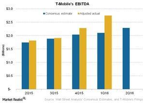 uploads///Telecom T Mobiles EBITDA