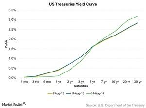 uploads/2015/08/US-Treasuries-Yield-Curve-2015-08-1411.jpg