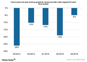 uploads/2015/08/Hardware-Cisco-SP-video-growth.png