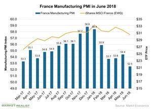 uploads/2018/07/France-Manufacturing-PMI-in-June-2018-2018-07-09-1.jpg