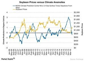 uploads///Soybean Prices versus Climate Anomolies
