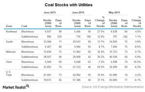 uploads/2015/09/Coal-stocks1.png