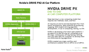 uploads///A_Semiconductors_NVDA_DRIVE PX AI car platform