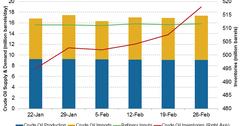 uploads///Crude oil inventory