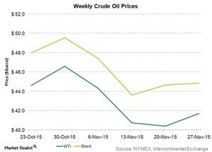 uploads/2015/11/weekly-crude-oil-prices31.jpg