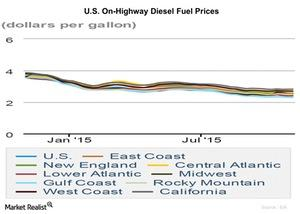 uploads/2015/11/U.S.-On-Highway-Diesel-Fuel-Prices-2015-11-031.jpg