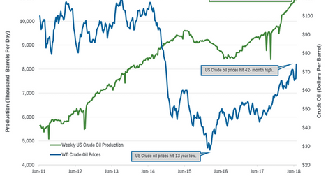 uploads/2018/07/US-crude-oil-production-1.png