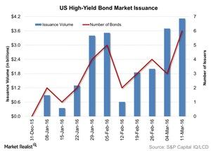 uploads/2016/03/US-High-Yield-Bond-Market-Issuance-2016-03-161.jpg