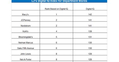 uploads///L digital ranking