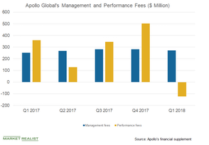 uploads/2018/06/apollo-global-outlook-1.png