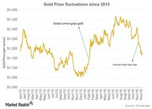 uploads///Gold Price fluctuations since