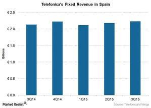 uploads///Telecom TEF Fixed Spain Revenue Q