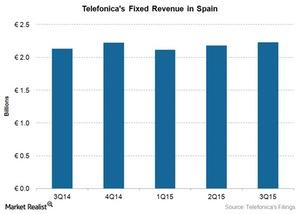 uploads/2015/12/Telecom-TEF-Fixed-Spain-Revenue-3Q151.jpg