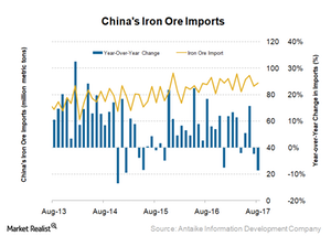 uploads/2017/09/China-iron-ore-imports-1.png
