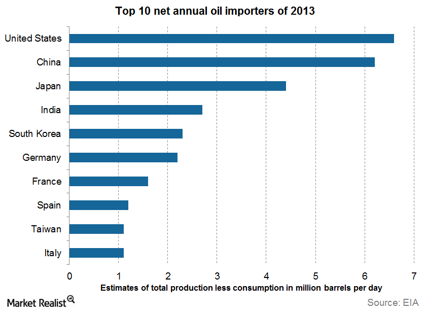 uploads///net oil importers
