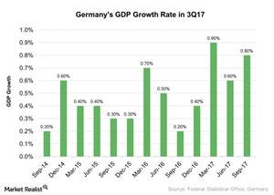 uploads///Germanys GDP Growth Rate in Q