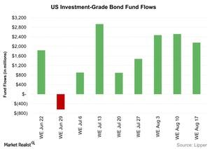 uploads/2016/08/US-Investment-Grade-Bond-Fund-Flows-2016-08-23-1.jpg