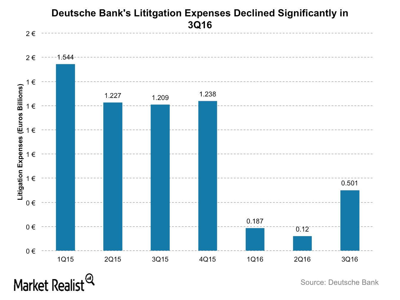 uploads///DB litigaion exps
