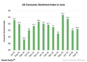 uploads///US Consumer Sentiment Index in June