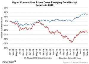 uploads///Higher Commodities Prices Drove Emerging Bond Market Returns in