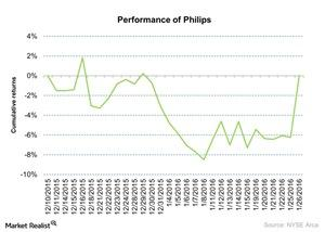 uploads/2016/01/Performance-of-Philips-2016-01-271.jpg