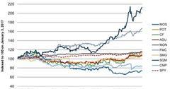 uploads///Agribusiness Stocks Performance