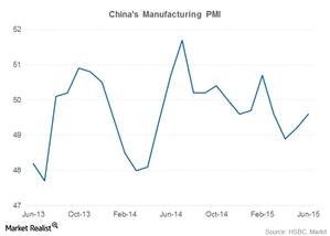 uploads/2015/07/china-PMI-slowdown-part-1121.png